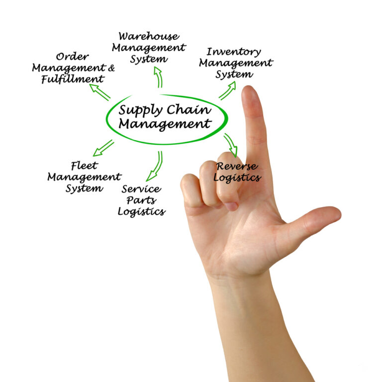 diagram of supply chain management